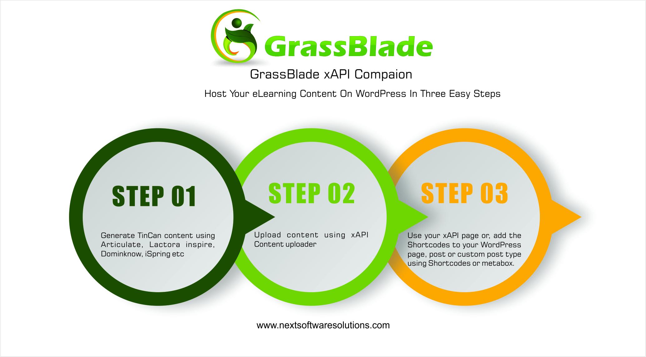 Working of GrassBlade xAPI plugin