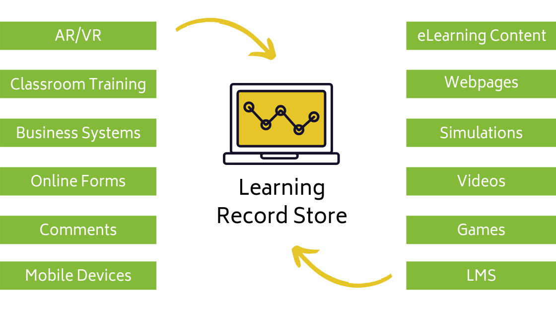 Learning Record Store Data Sources