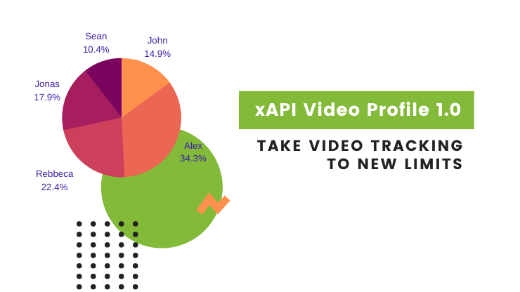 Video Tracking with xAPI